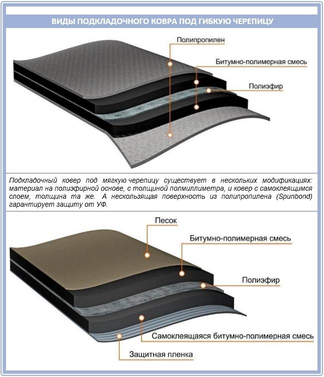 использование слоя гидроизоляции 2