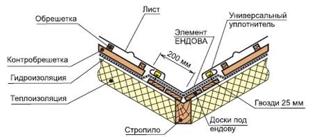 Черепица для ендовы