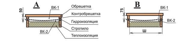 Организация вентиляционной конструкции
